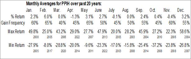 Monthly Seasonal Perma-Pipe Intl Holdings, Inc. (NASD:PPIH)