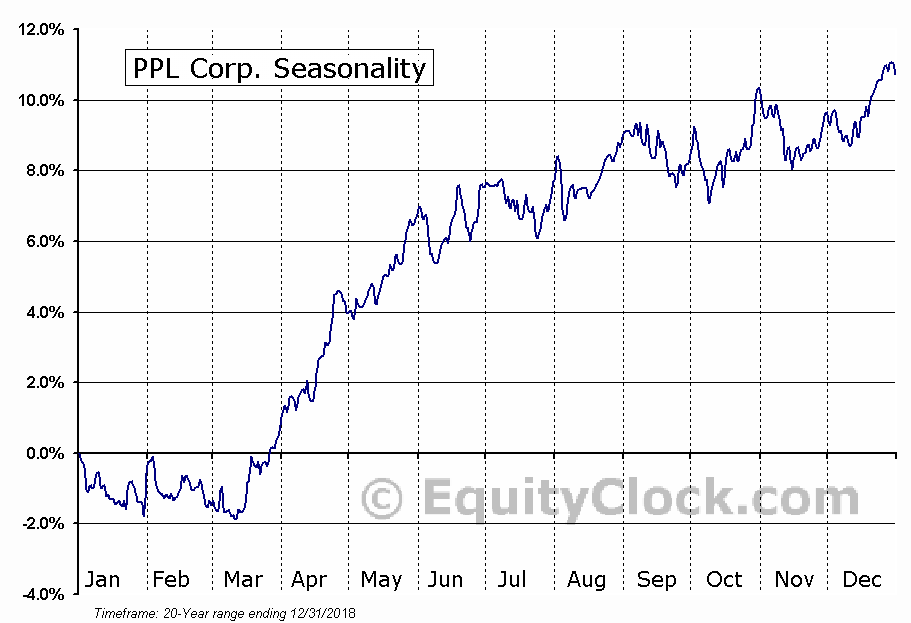 PPL Corp. (NYSE:PPL) Seasonal Chart