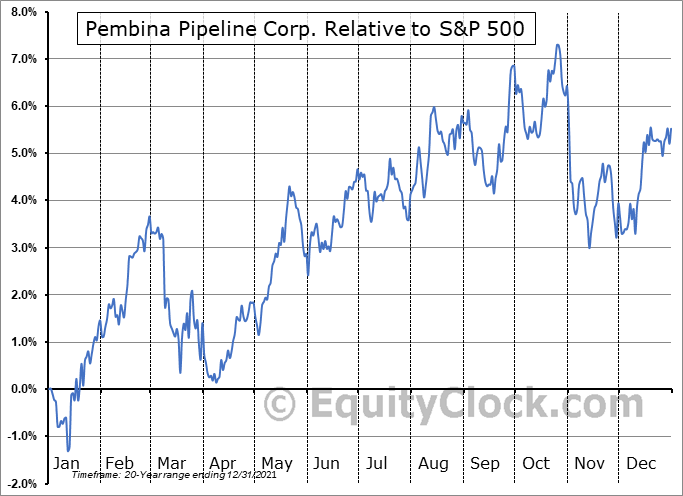 PPL.TO Relative to the S&P 500