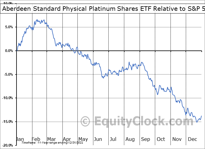 PPLT Relative to the S&P 500