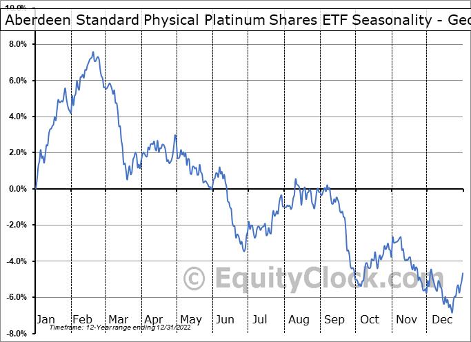 Aberdeen Standard Physical Platinum Shares ETF (NYSE:PPLT) Seasonality