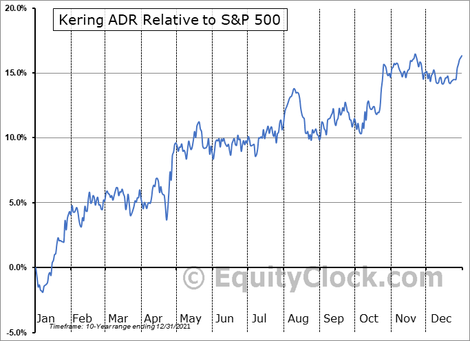 PPRUY Relative to the S&P 500