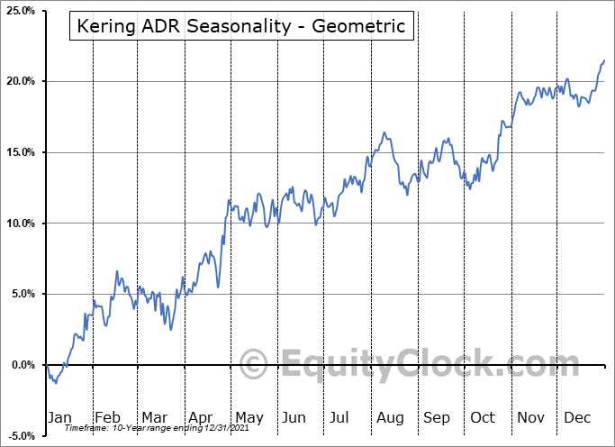 Kering ADR (OTCMKT:PPRUY) Seasonality