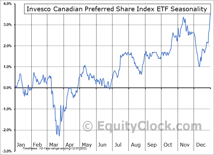 Invesco Canadian Preferred Share Index ETF (TSE:PPS.TO) Seasonal Chart
