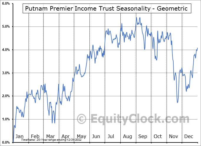 Putnam Premier Income Trust (NYSE:PPT) Seasonality