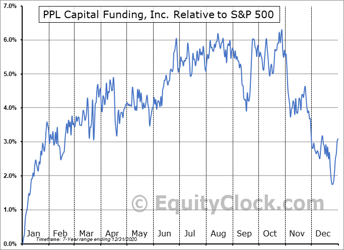 PPX Relative to the S&P 500