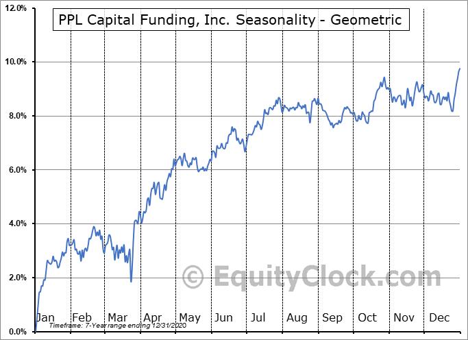 PPL Capital Funding, Inc. (NYSE:PPX) Seasonality