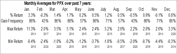 Monthly Seasonal PPL Capital Funding, Inc. (NYSE:PPX)