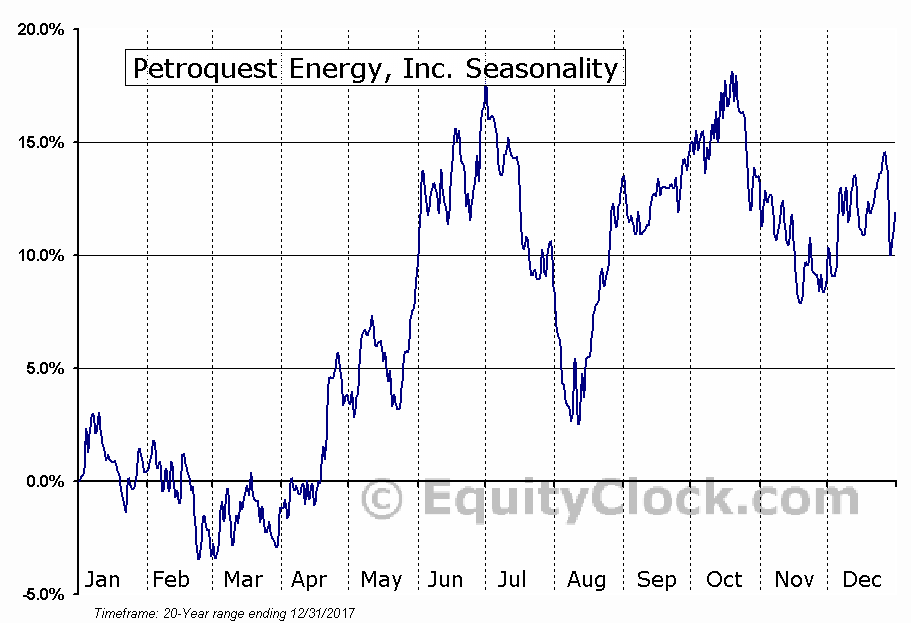 Petroquest Energy, Inc. (NYSE:PQ) Seasonal Chart