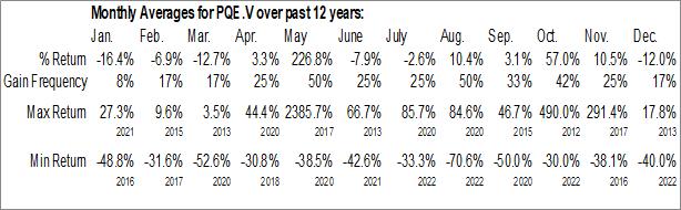 Monthly Seasonal Petroteq Energy Inc. (TSXV:PQE.V)