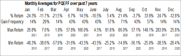 Monthly Seasonal Petroteq Energy Inc. (OTCMKT:PQEFF)