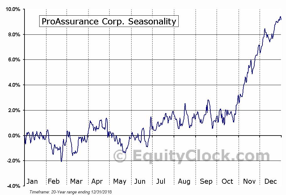 ProAssurance Corp. (NYSE:PRA) Seasonal Chart
