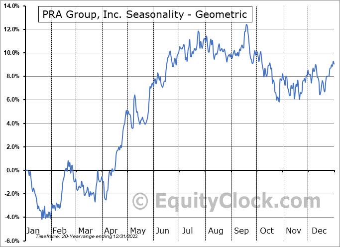 PRA Group, Inc. (NASD:PRAA) Seasonality
