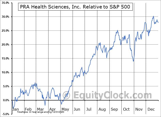 PRAH Relative to the S&P 500