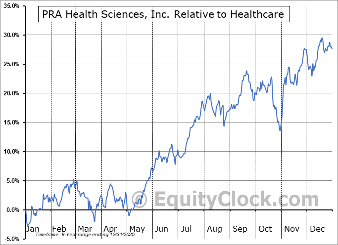 PRAH Relative to the Sector