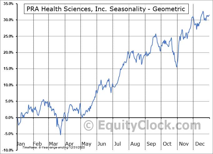 PRA Health Sciences, Inc. (NASD:PRAH) Seasonality