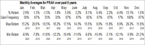 Monthly Seasonal PRA Health Sciences, Inc. (NASD:PRAH)