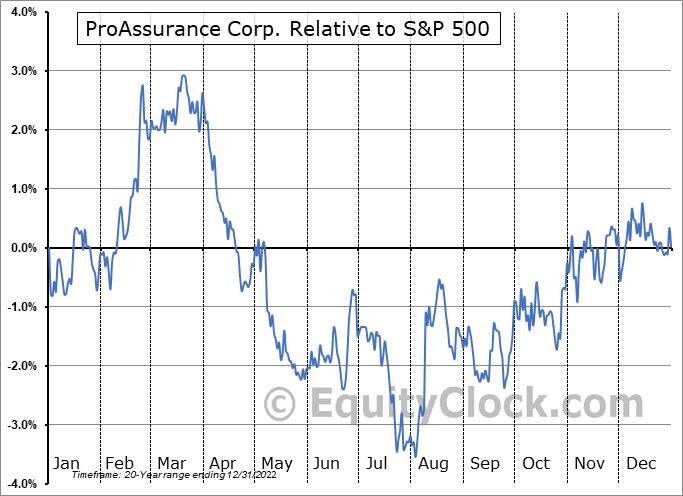 PRA Relative to the S&P 500