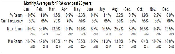 Monthly Seasonal ProAssurance Corp. (NYSE:PRA)