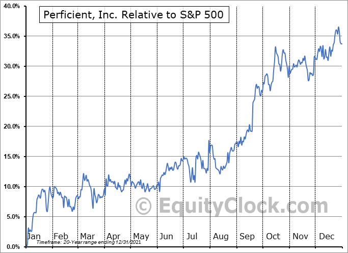 PRFT Relative to the S&P 500