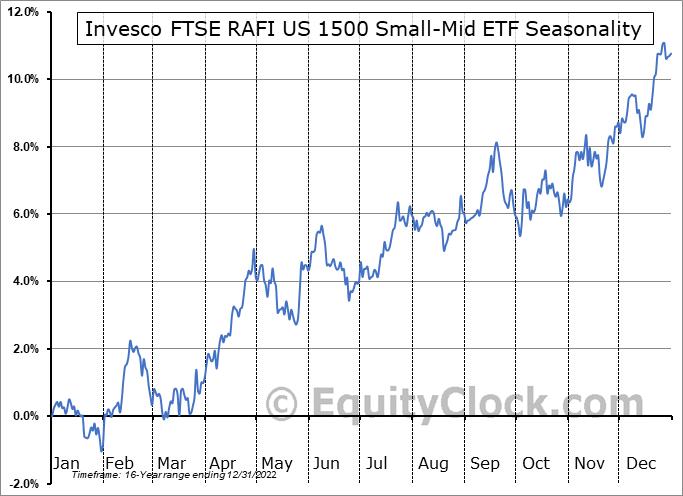 Invesco FTSE RAFI US 1500 Small-Mid ETF (NASD:PRFZ) Seasonality