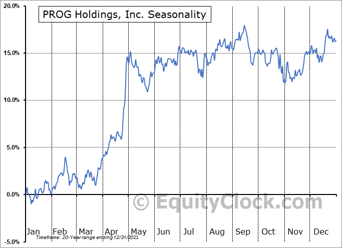 PROG Holdings, Inc. (NYSE:PRG) Seasonality