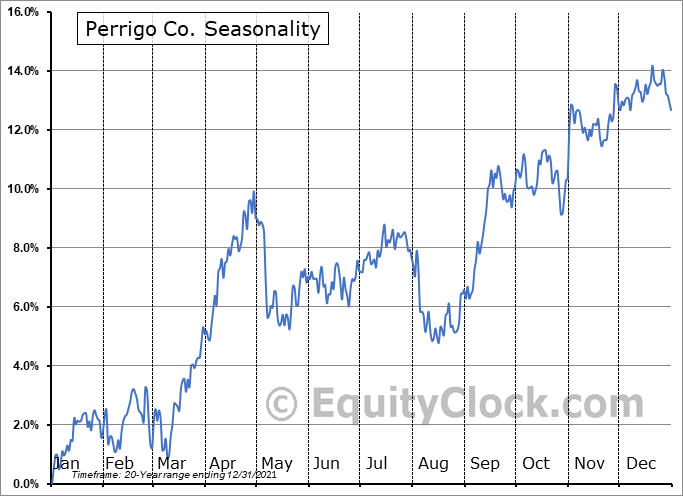 Perrigo Co. (NYSE:PRGO) Seasonal Chart