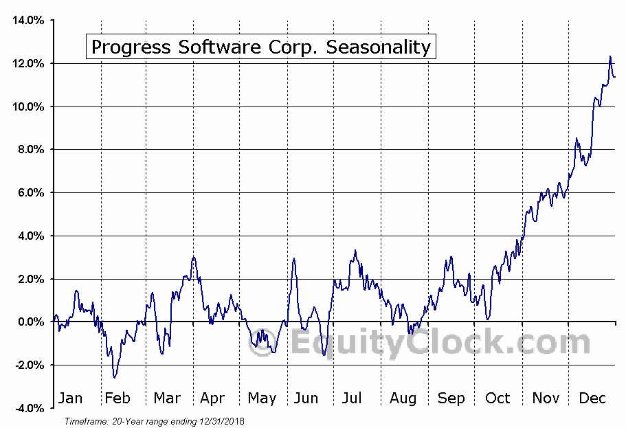 Progress Software Corp. (NASD:PRGS) Seasonal Chart