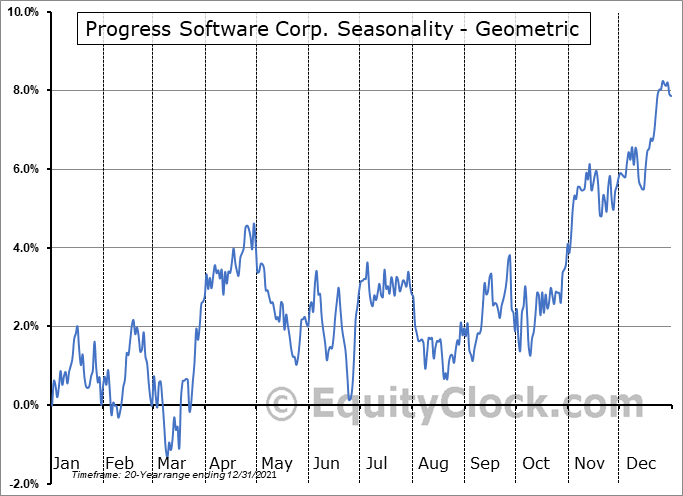 Progress Software Corp. (NASD:PRGS) Seasonality