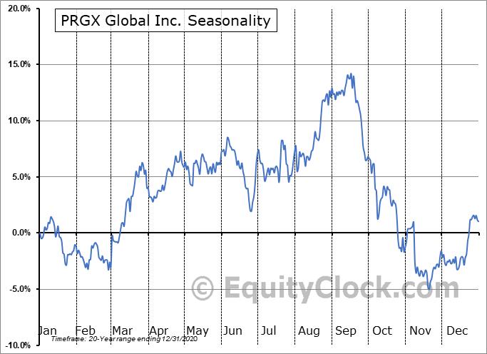 PRGX Global Inc. (NASD:PRGX) Seasonality