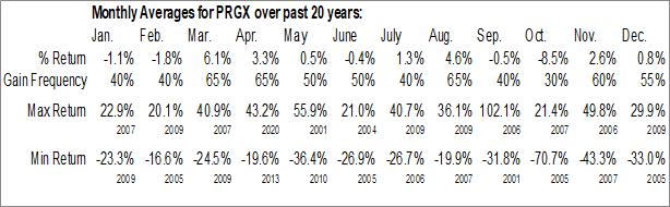 Monthly Seasonal PRGX Global Inc. (NASD:PRGX)
