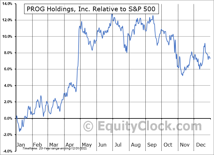 PRG Relative to the S&P 500