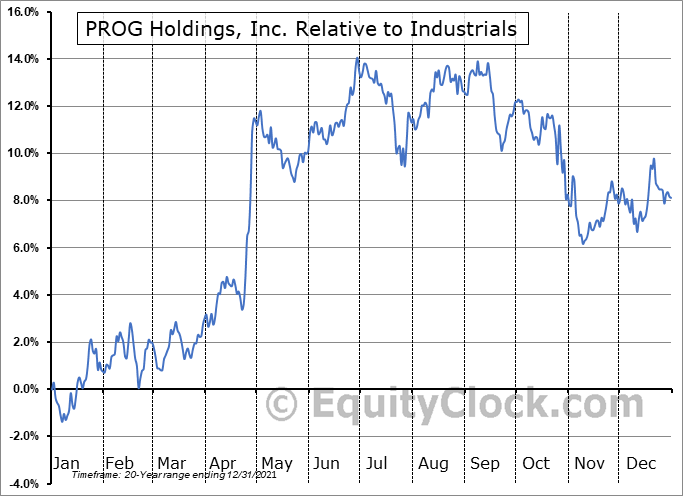 PRG Relative to the Sector