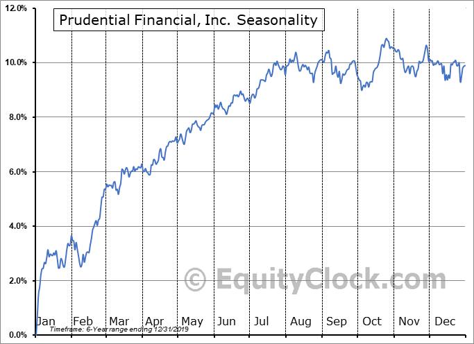 Prudential Financial, Inc. (NYSE:PRH) Seasonal Chart
