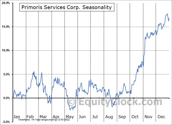 Primoris Services Corp. (NASD:PRIM) Seasonal Chart
