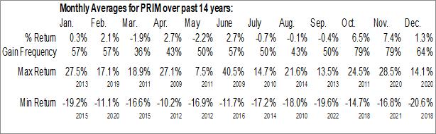 Monthly Seasonal Primoris Services Corp. (NASD:PRIM)