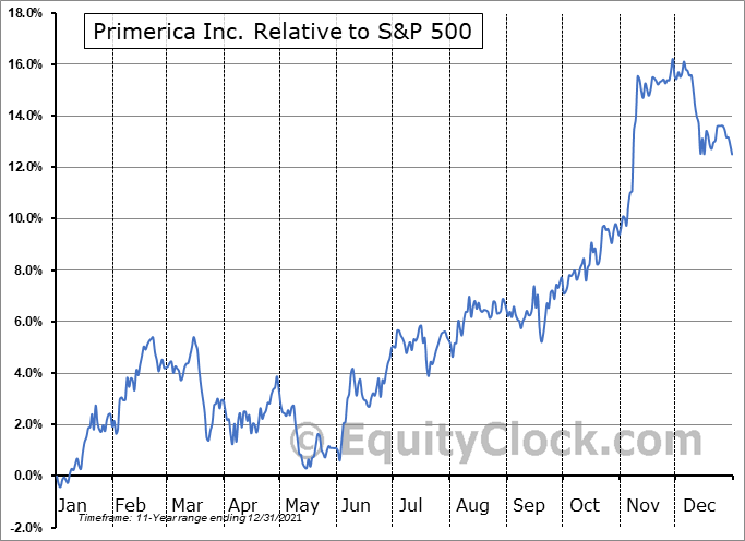 PRI Relative to the S&P 500