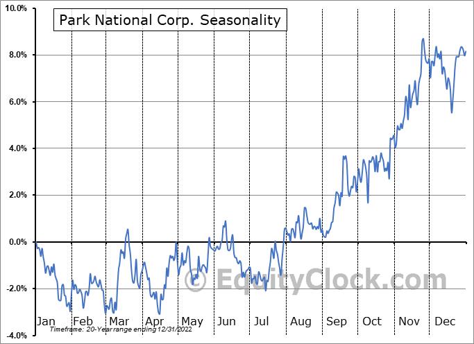 Park National Corp. (AMEX:PRK) Seasonal Chart