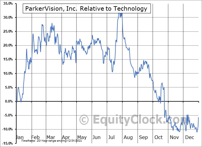 PRKR Relative to the Sector