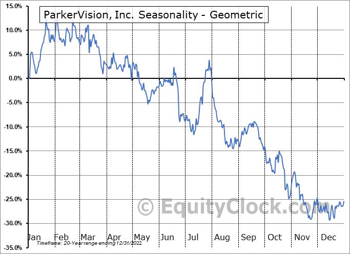 ParkerVision, Inc. (OTCMKT:PRKR) Seasonality
