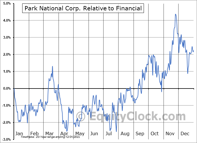 PRK Relative to the Sector