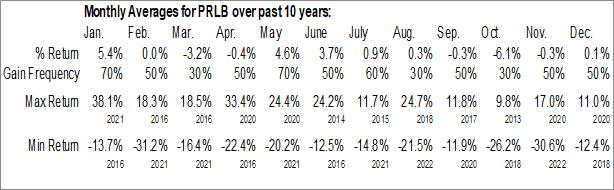 Monthly Seasonal Proto Labs Inc. (NYSE:PRLB)