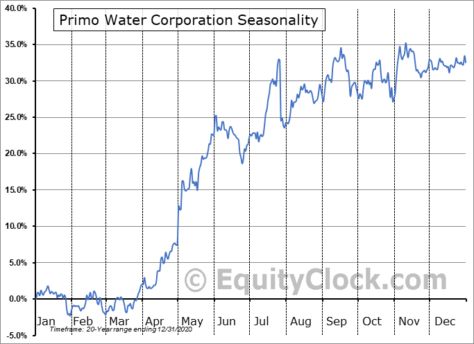 Primo Water Corporation (NYSE:PRMW) Seasonal Chart