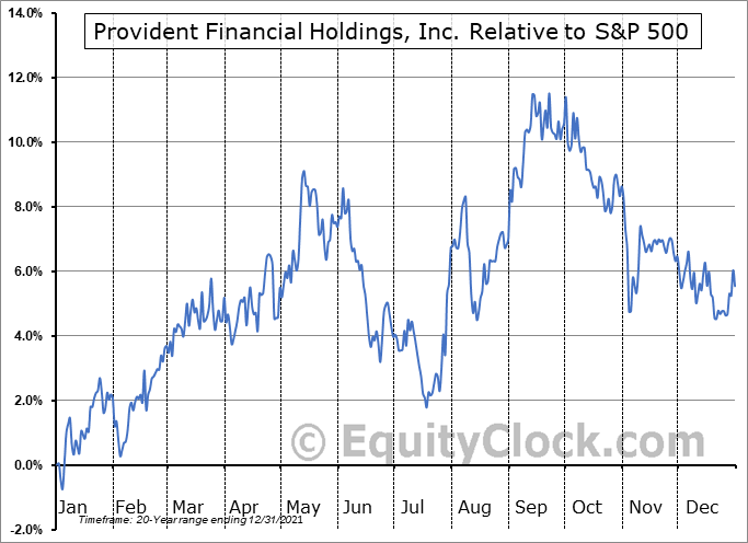 PROV Relative to the S&P 500