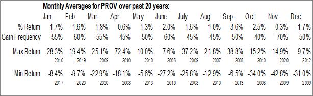 Monthly Seasonal Provident Financial Holdings, Inc. (NASD:PROV)