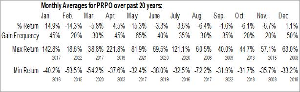 Monthly Seasonal Precipio, Inc. (NASD:PRPO)