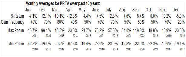 Monthly Seasonal Prothena Corp. (NASD:PRTA)