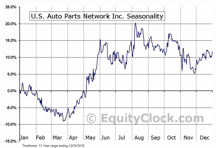 U.S. Auto Parts Network Inc. (NASD:PRTS) Seasonal Chart