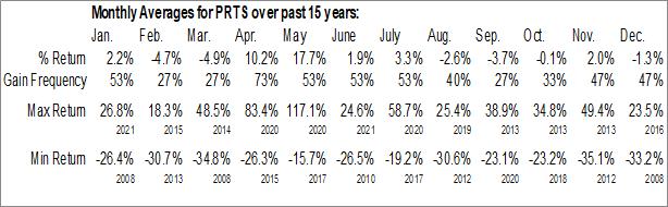 Monthly Seasonal CarParts.com (NASD:PRTS)