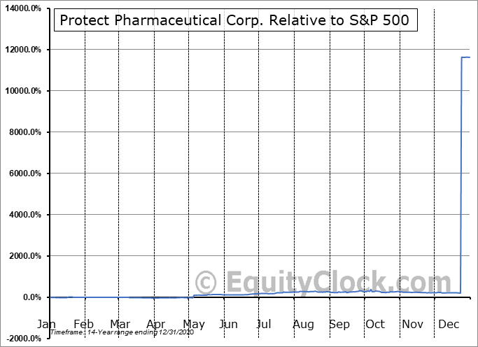 PRTT Relative to the S&P 500